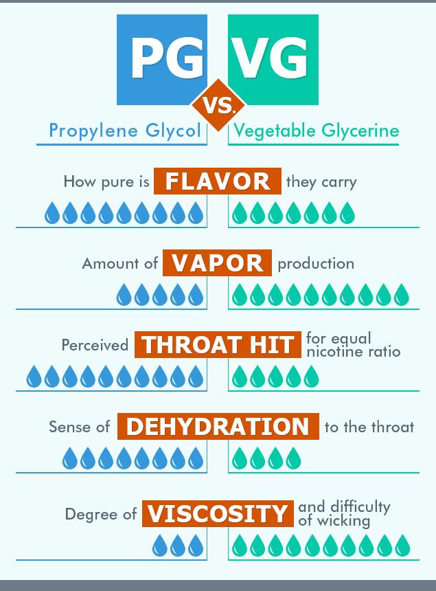 E Liquids comparison chart between VG and PG