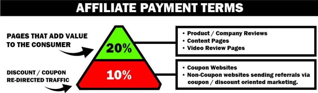 payment terms graphic pyramid